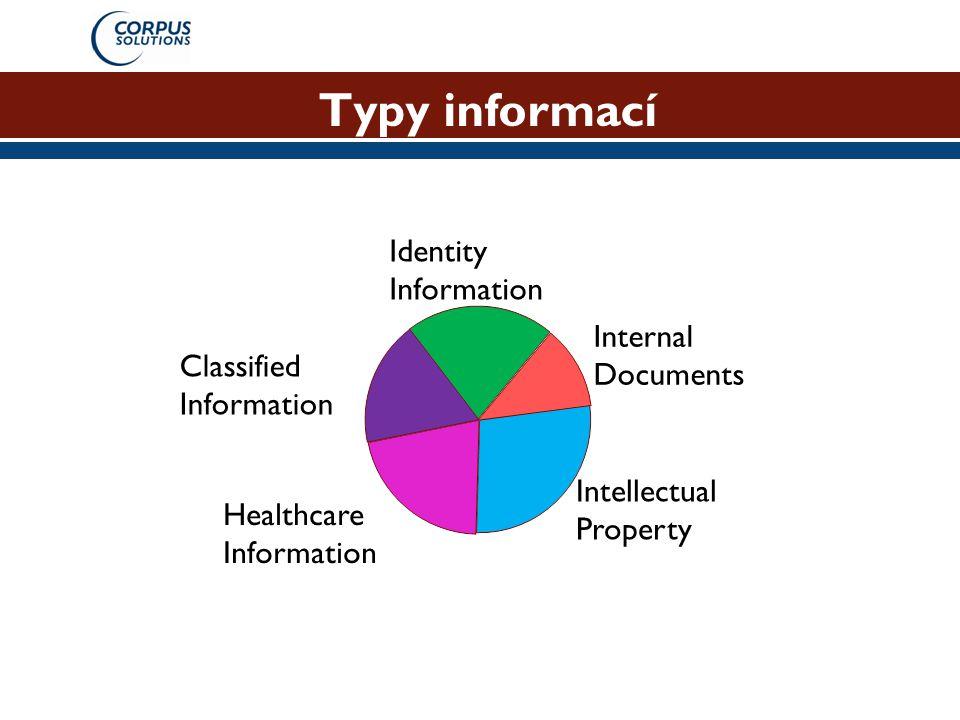 Typy informací Identity Information Internal Documents