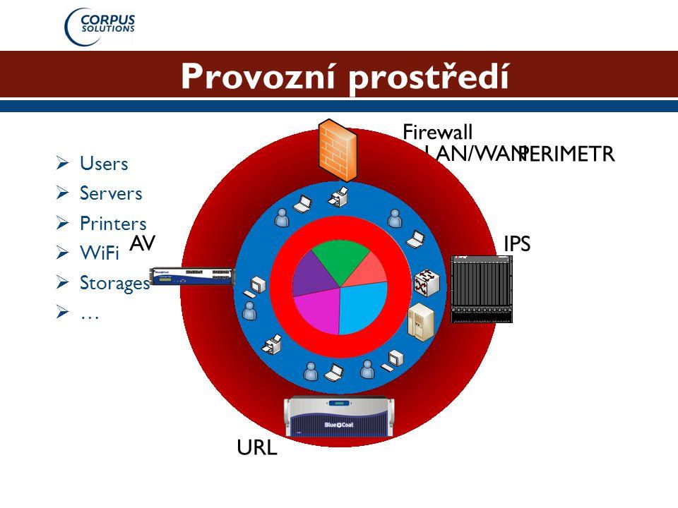 Provozní prostředí Firewall LAN/WAN PERIMETR AV IPS URL Users Servers