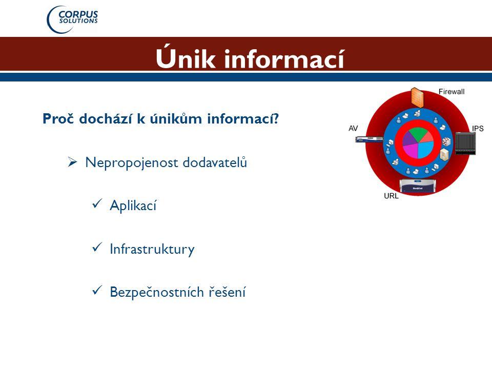 Únik informací Proč dochází k únikům informací