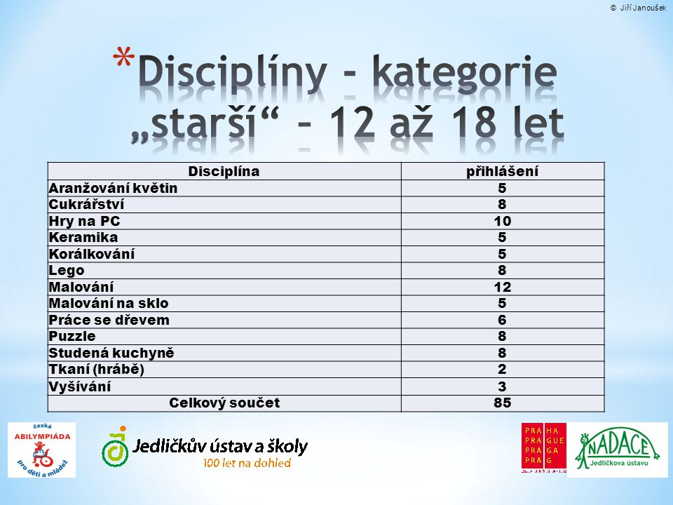 """Disciplíny - kategorie """"starší – 12 až 18 let"""