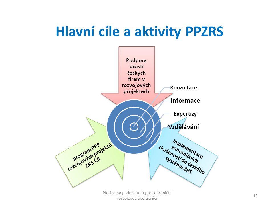 Hlavní cíle a aktivity PPZRS