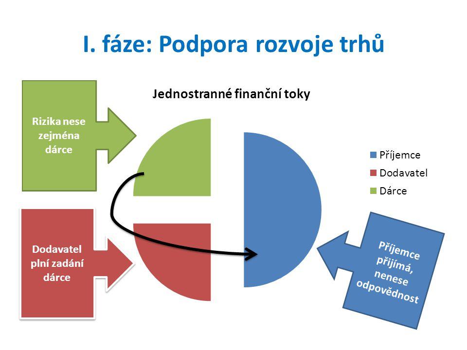 I. fáze: Podpora rozvoje trhů