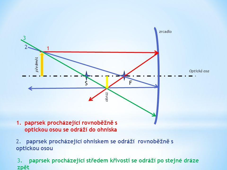 paprsek procházející rovnoběžně s optickou osou se odráží do ohniska