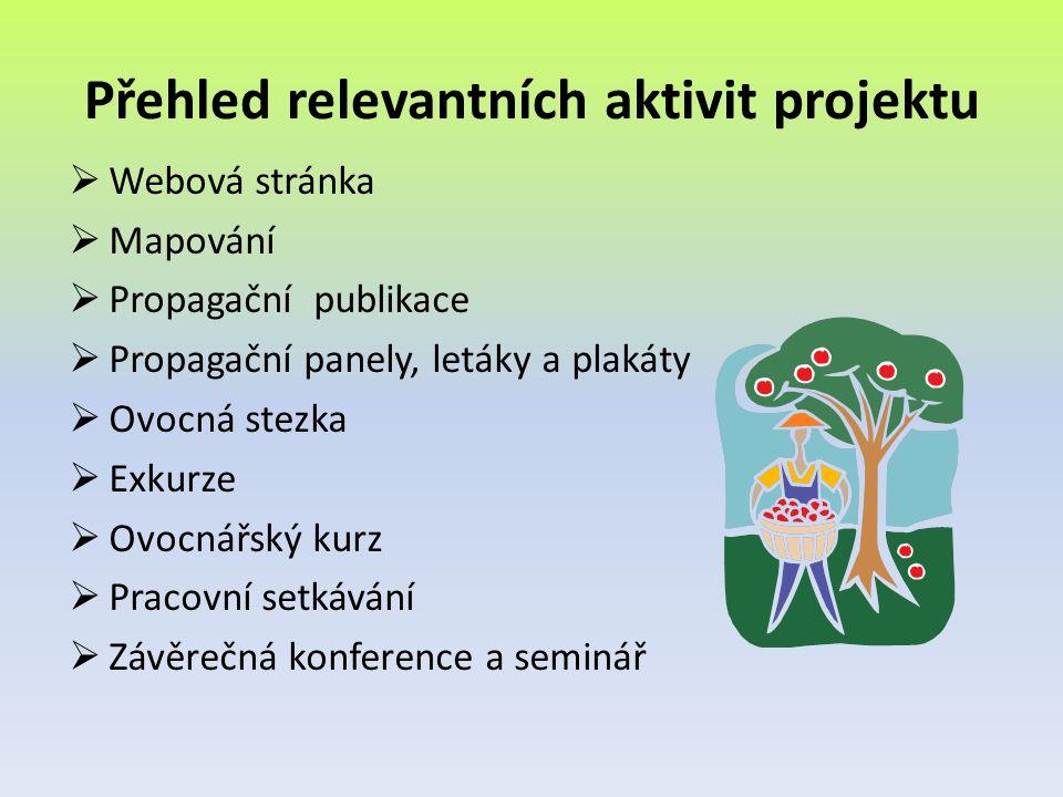 Přehled relevantních aktivit projektu