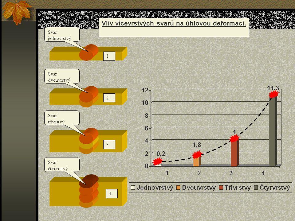 Vliv vícevrstvých svarů na úhlovou deformaci.