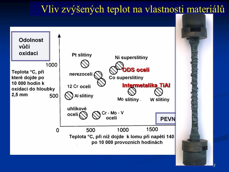 Vliv zvýšených teplot na vlastnosti materiálů