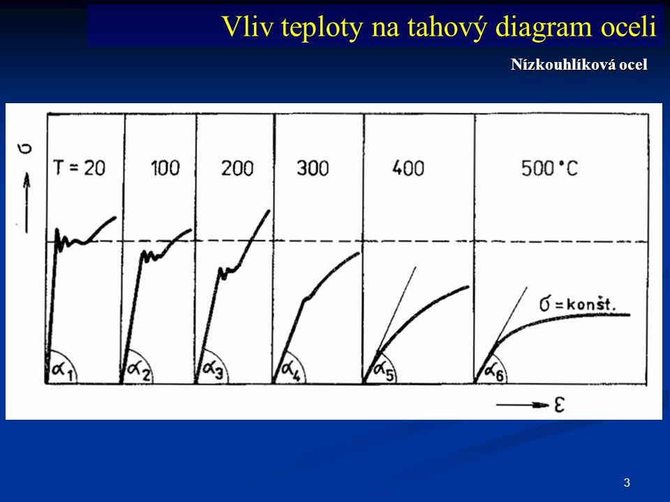 Vliv teploty na tahový diagram oceli
