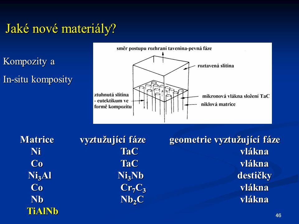 Matrice vyztužující fáze geometrie vyztužující fáze