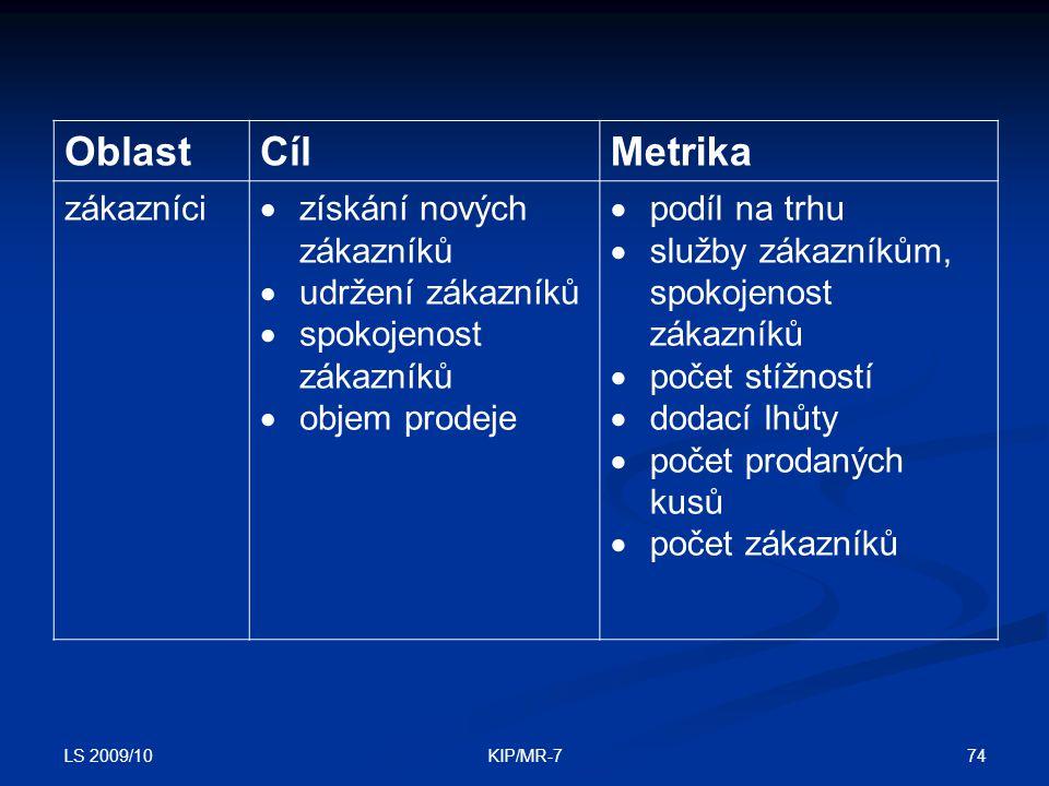 Oblast Cíl Metrika zákazníci získání nových zákazníků