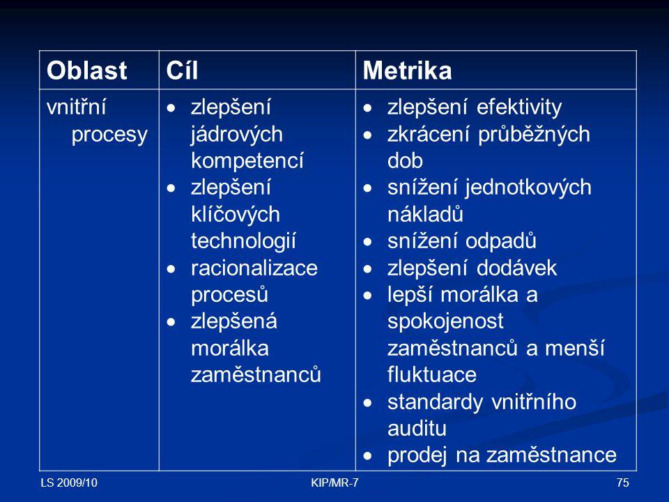 Oblast Cíl Metrika vnitřní procesy zlepšení jádrových kompetencí