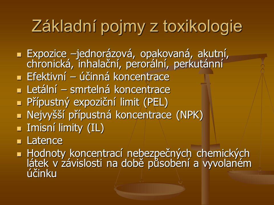 Základní pojmy z toxikologie