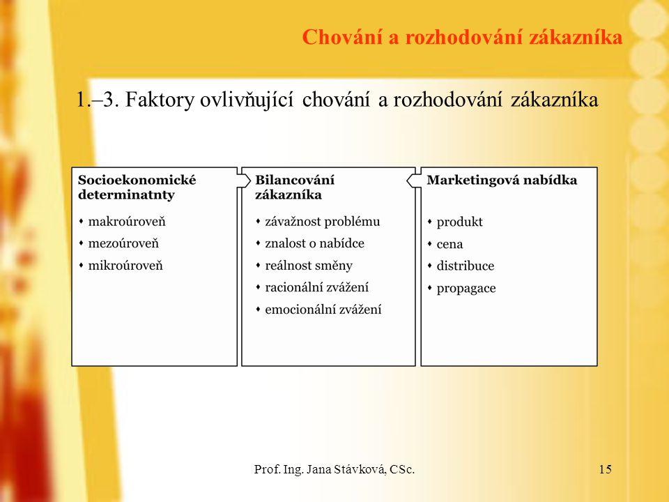 1.–3. Faktory ovlivňující chování a rozhodování zákazníka