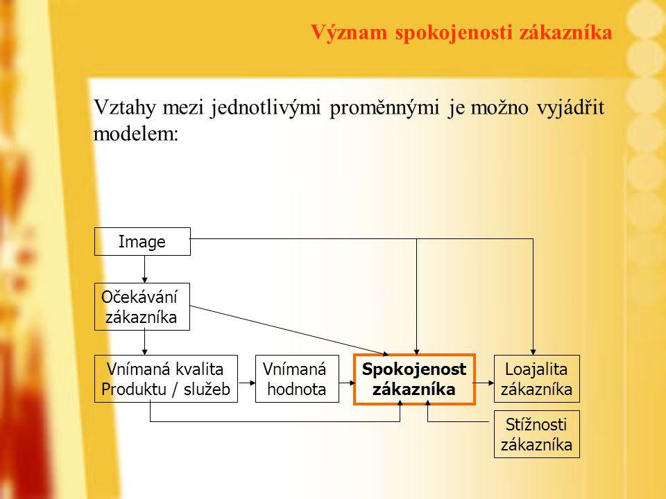 Vztahy mezi jednotlivými proměnnými je možno vyjádřit modelem: