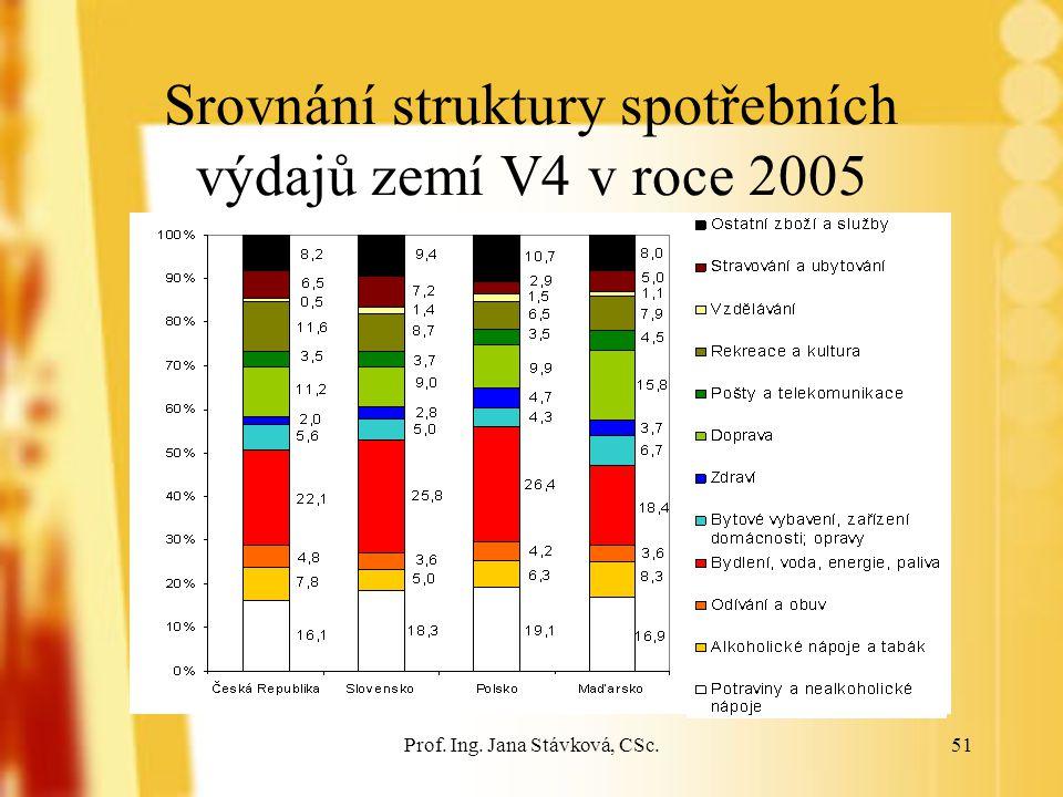 Srovnání struktury spotřebních výdajů zemí V4 v roce 2005