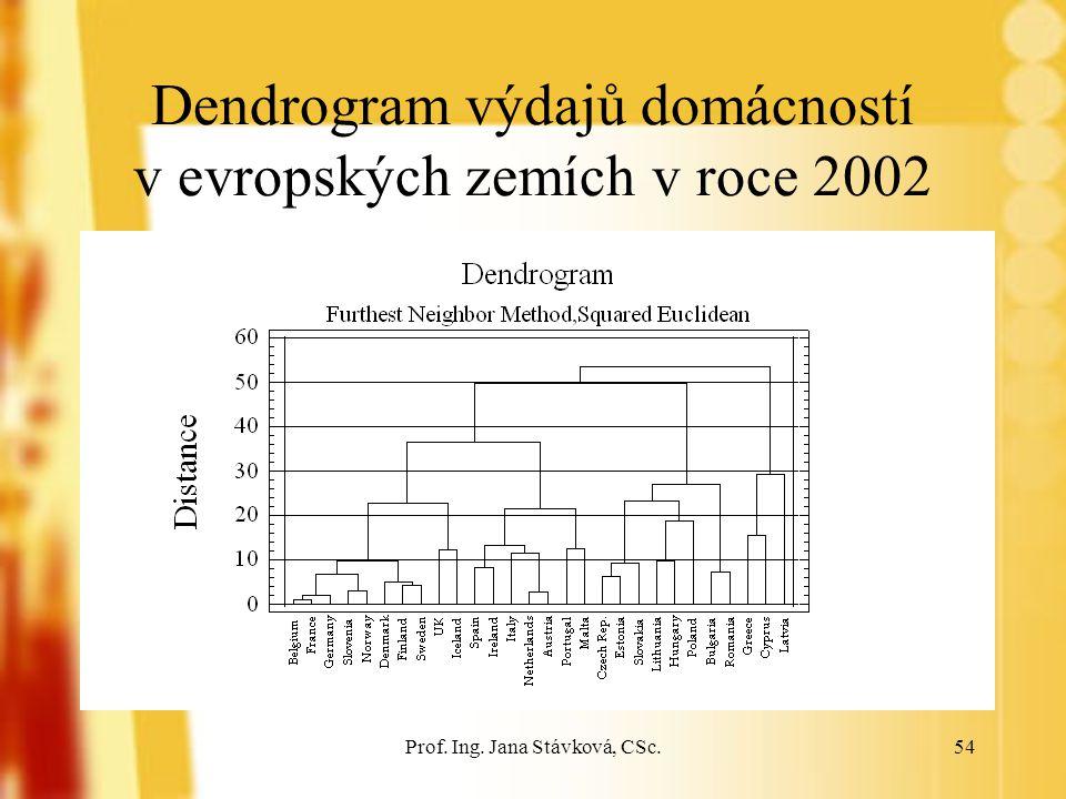Dendrogram výdajů domácností v evropských zemích v roce 2002