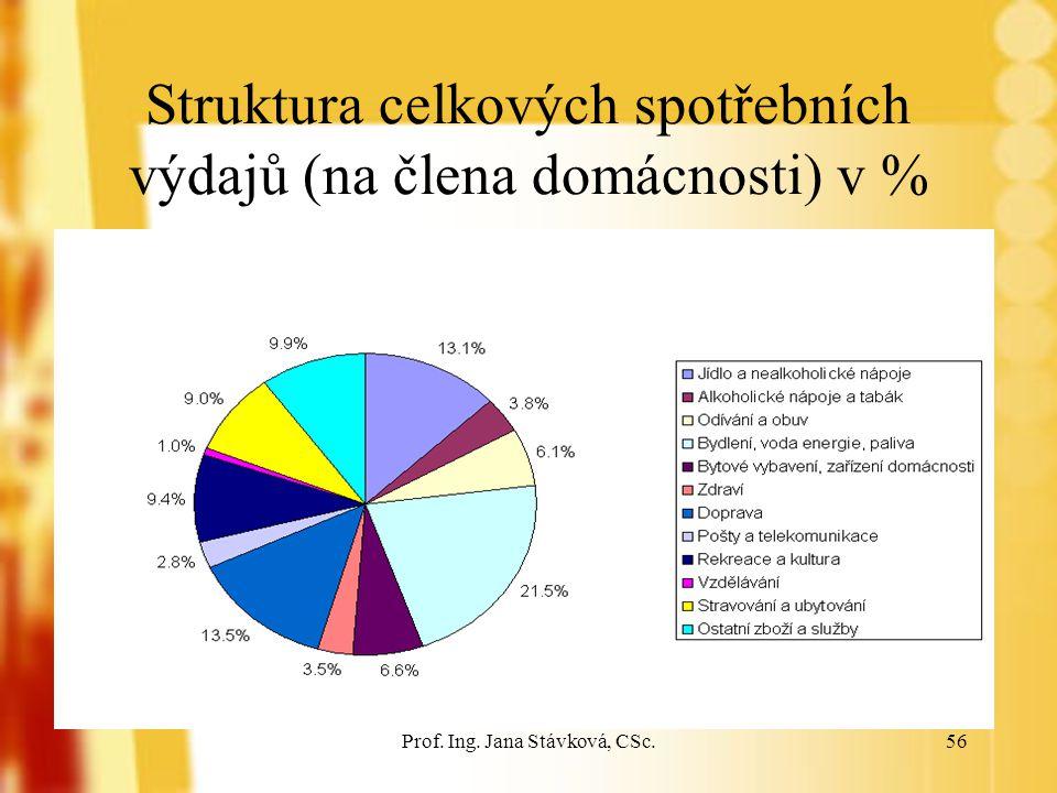 Struktura celkových spotřebních výdajů (na člena domácnosti) v %