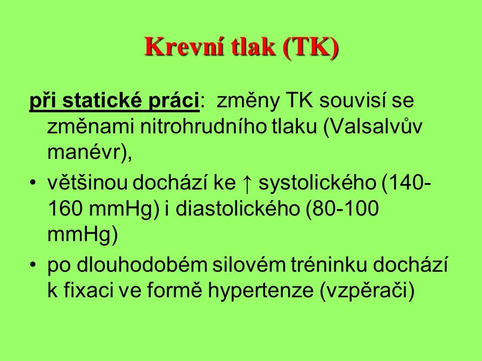 Krevní tlak (TK) při statické práci: změny TK souvisí se změnami nitrohrudního tlaku (Valsalvův manévr),
