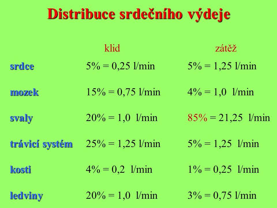 Distribuce srdečního výdeje