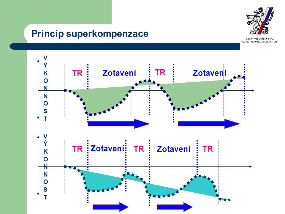 Princip superkompenzace