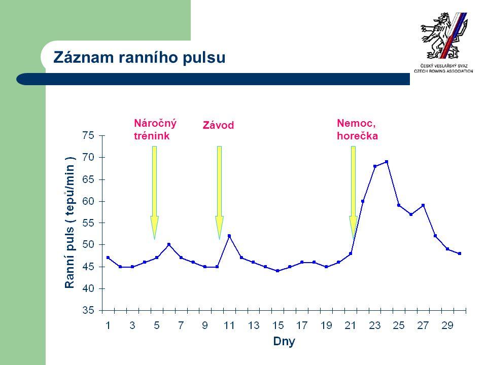 Záznam ranního pulsu Náročný trénink Závod Nemoc, horečka