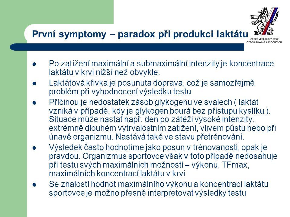 První symptomy – paradox při produkci laktátu