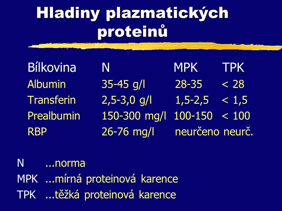 Hladiny plazmatických proteinů