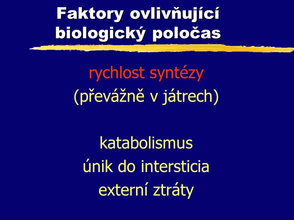 Faktory ovlivňující biologický poločas