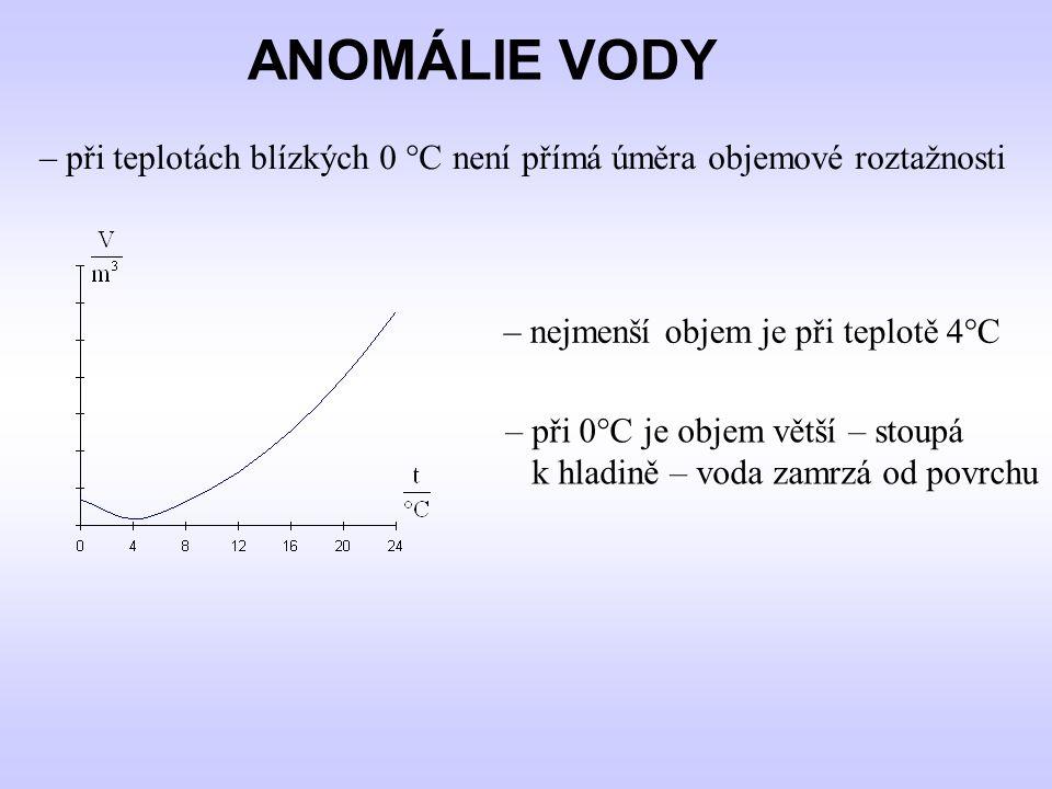 ANOMÁLIE VODY – při teplotách blízkých 0 °C není přímá úměra objemové roztažnosti. – nejmenší objem je při teplotě 4°C.