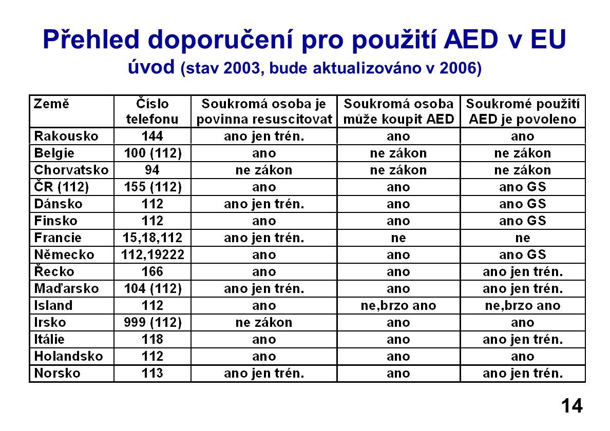 Přehled doporučení pro použití AED v EU úvod (stav 2003, bude aktualizováno v 2006)