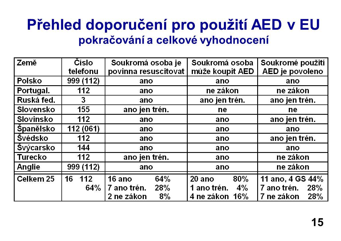 Přehled doporučení pro použití AED v EU pokračování a celkové vyhodnocení