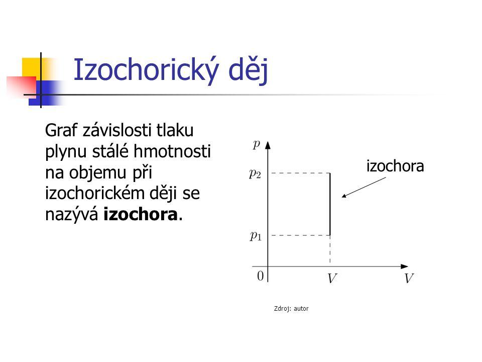 Izochorický děj Graf závislosti tlaku plynu stálé hmotnosti na objemu při izochorickém ději se nazývá izochora.