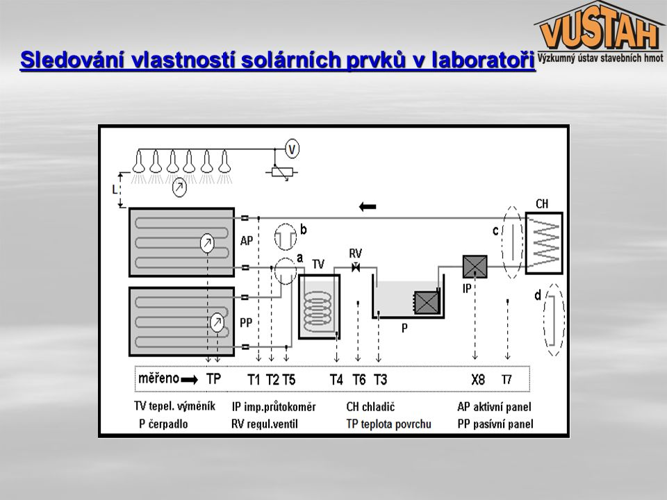 Sledování vlastností solárních prvků v laboratoři