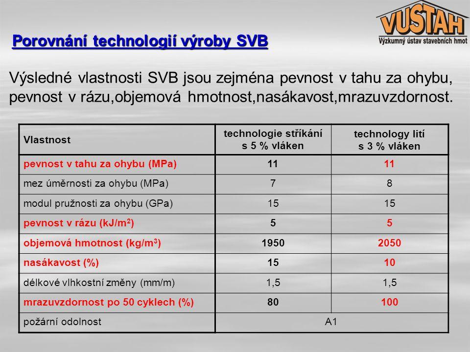 Porovnání technologií výroby SVB