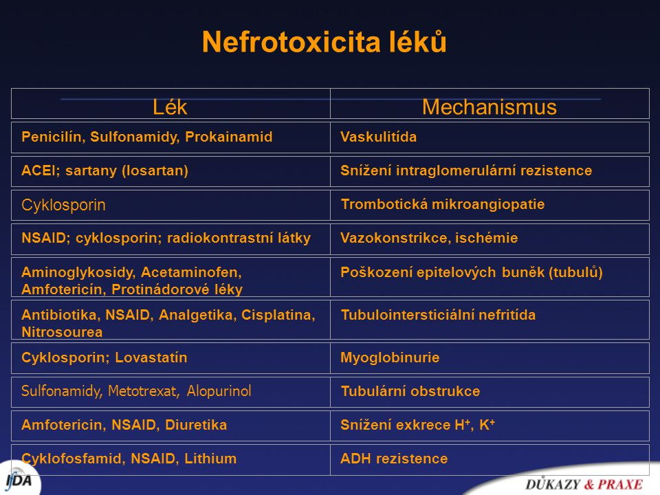 Nefrotoxicita léků Lék Mechanismus Cyklosporin
