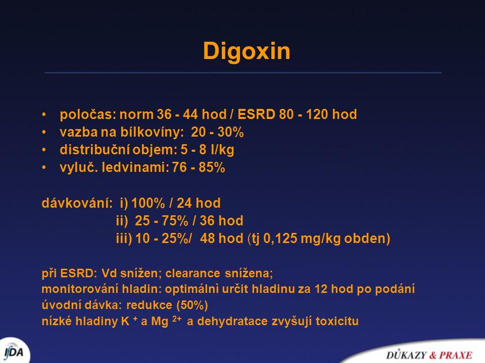 Digoxin poločas: norm 36 - 44 hod / ESRD 80 - 120 hod