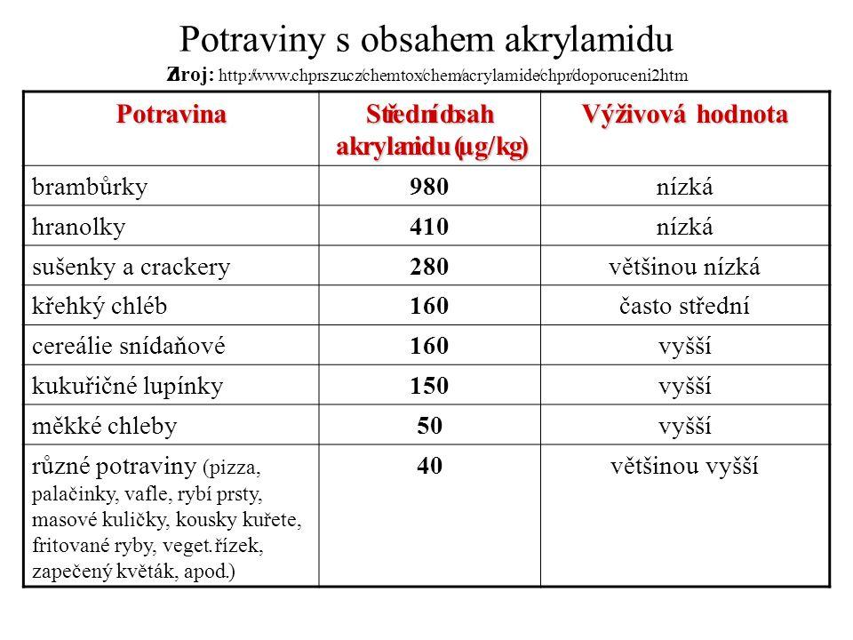 Střední obsah akrylamidu (µg/kg)