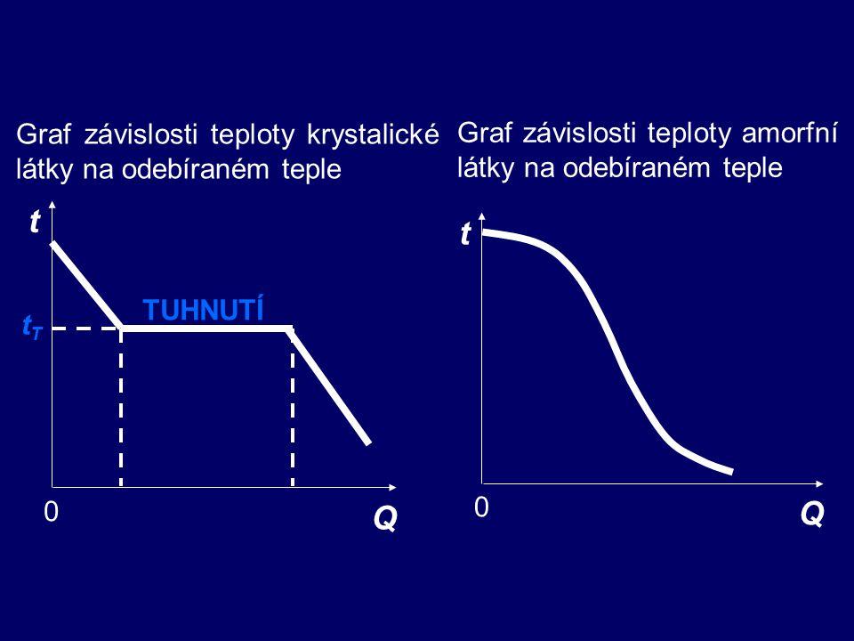 t t Q Q Graf závislosti teploty krystalické látky na odebíraném teple