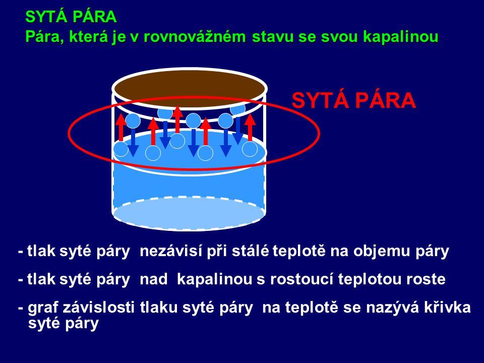 SYTÁ PÁRA Pára, která je v rovnovážném stavu se svou kapalinou. SYTÁ PÁRA. - tlak syté páry nezávisí při stálé teplotě na objemu páry.