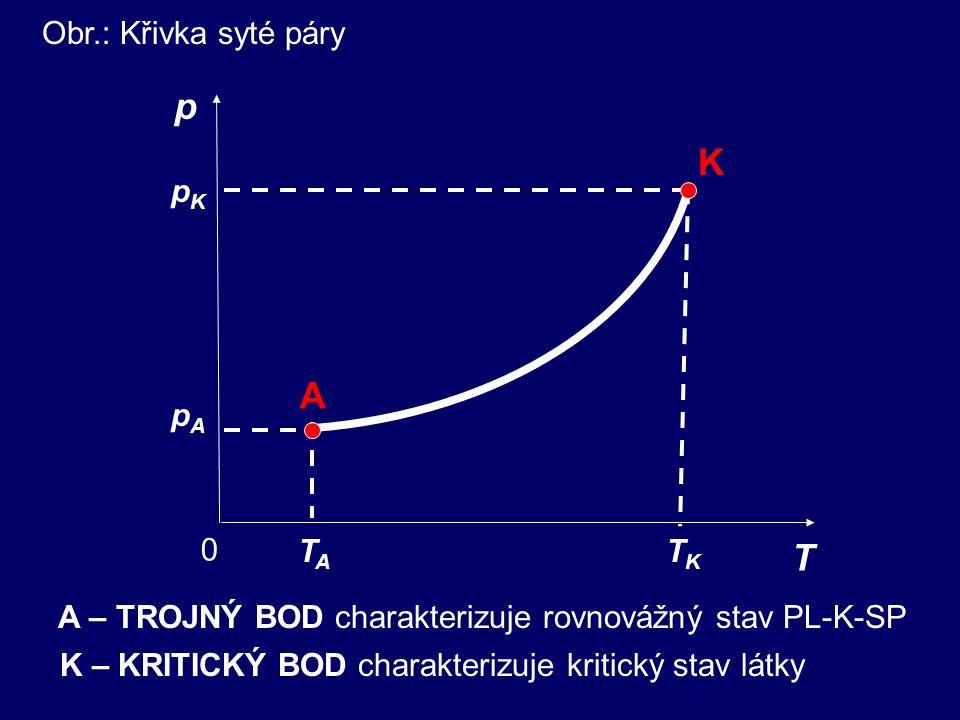p K A T Obr.: Křivka syté páry pA pK TK TA
