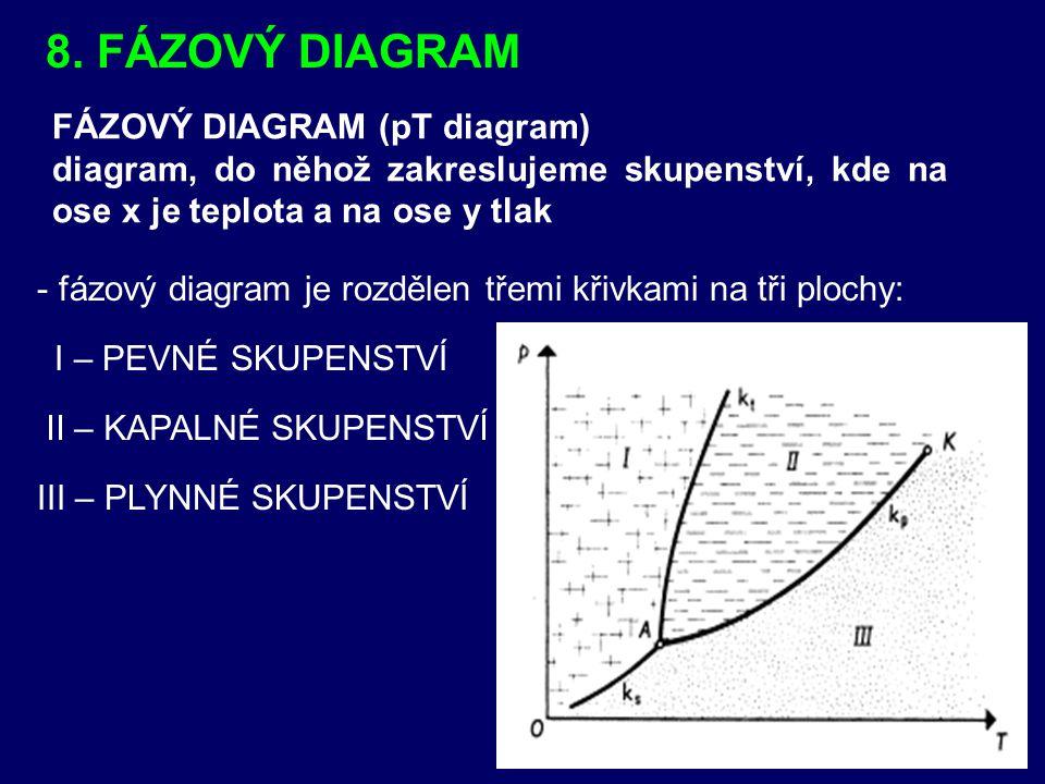 8. FÁZOVÝ DIAGRAM FÁZOVÝ DIAGRAM (pT diagram)