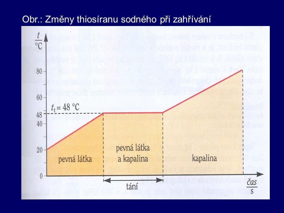 Obr.: Změny thiosíranu sodného při zahřívání