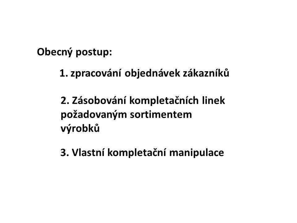 Obecný postup: zpracování objednávek zákazníků. 2. Zásobování kompletačních linek požadovaným sortimentem výrobků.