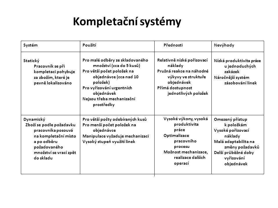 Kompletační systémy Systém Použití Přednosti Nevýhody