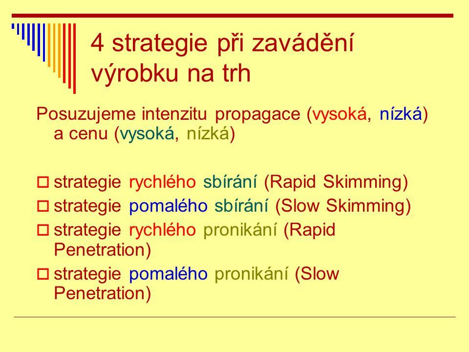 4 strategie při zavádění výrobku na trh