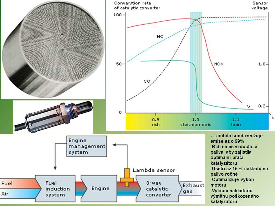- Lambda sonda snižuje emise až o 99%