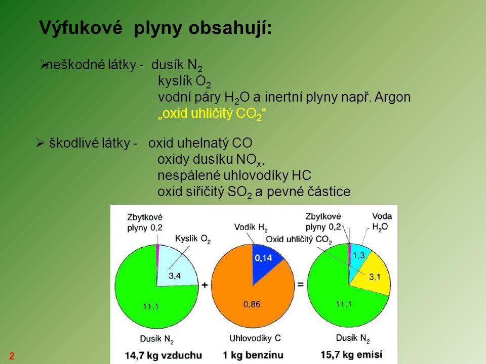 Výfukové plyny obsahují: