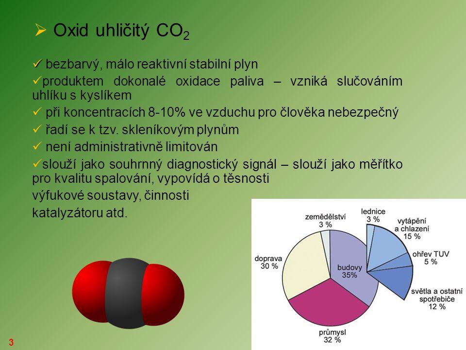 Oxid uhličitý CO2 bezbarvý, málo reaktivní stabilní plyn