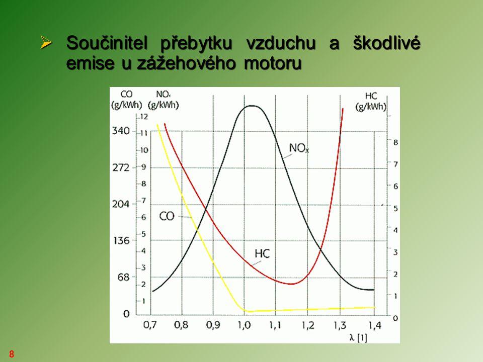 Součinitel přebytku vzduchu a škodlivé emise u zážehového motoru