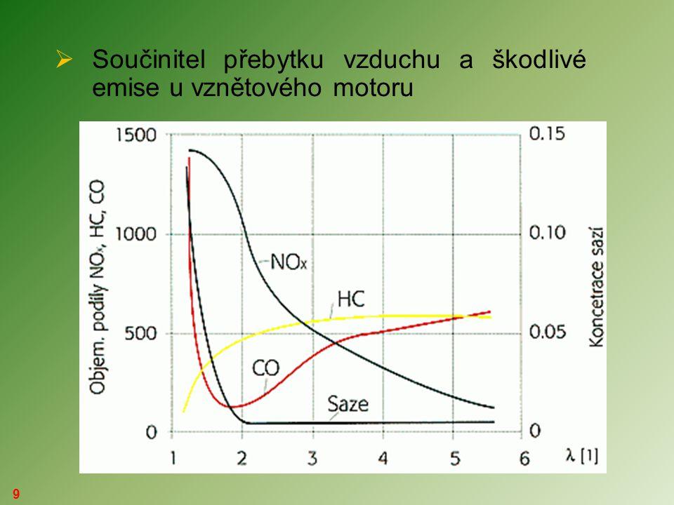 Součinitel přebytku vzduchu a škodlivé emise u vznětového motoru