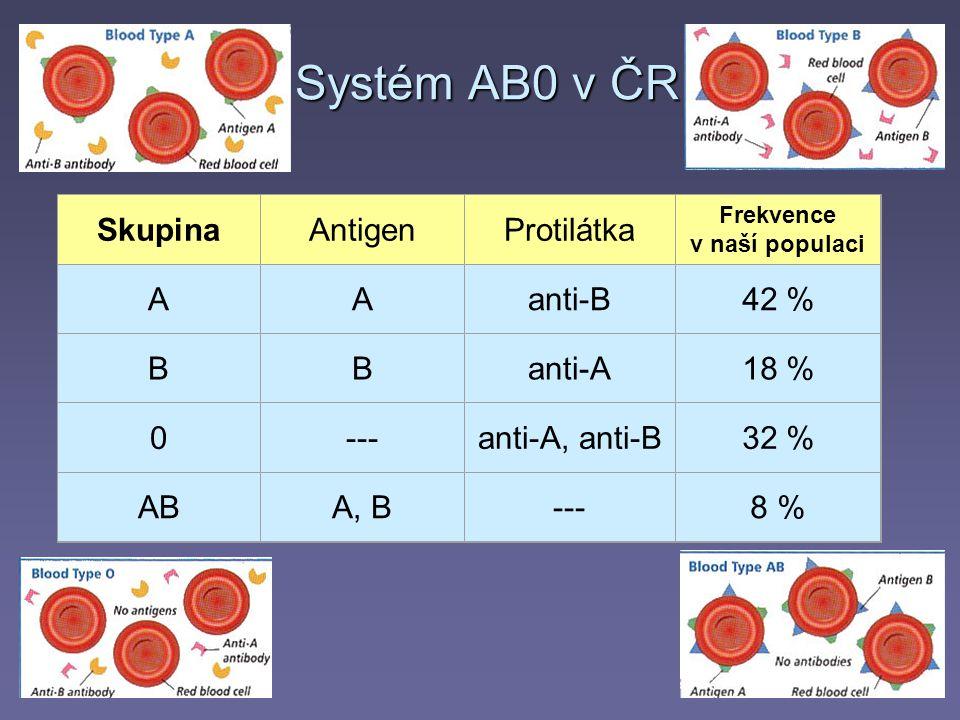 Systém AB0 v ČR Skupina Antigen Protilátka A anti-B 42 % B anti-A 18 %